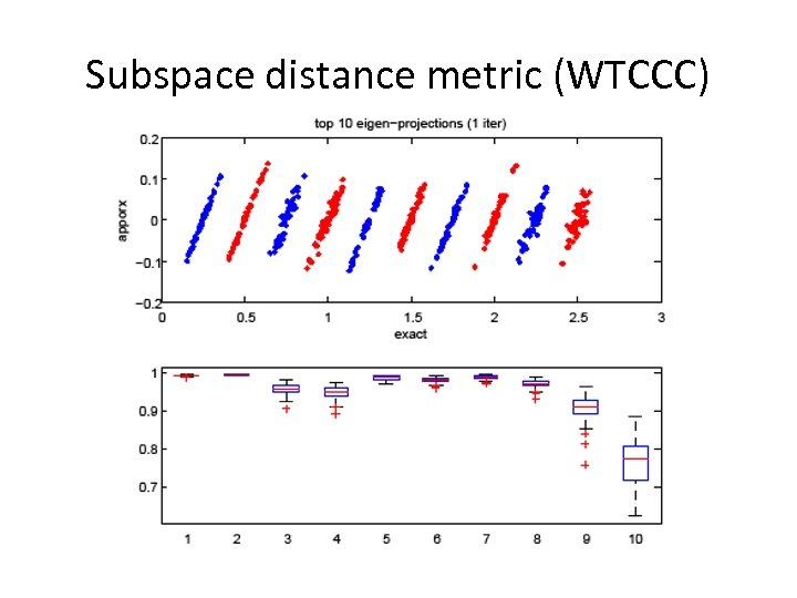 Subspace distance metric (WTCCC)