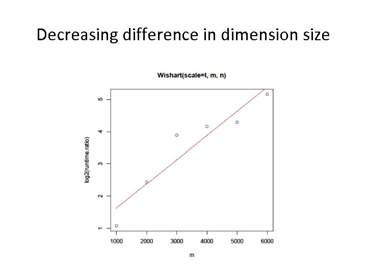 Decreasing difference in dimension size