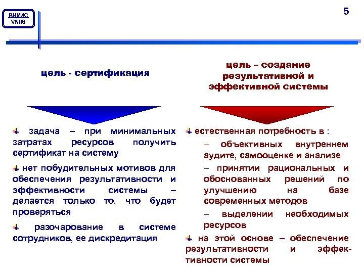5 ВНИИС VNIIS цель - сертификация задача – при минимальных затратах ресурсов получить сертификат
