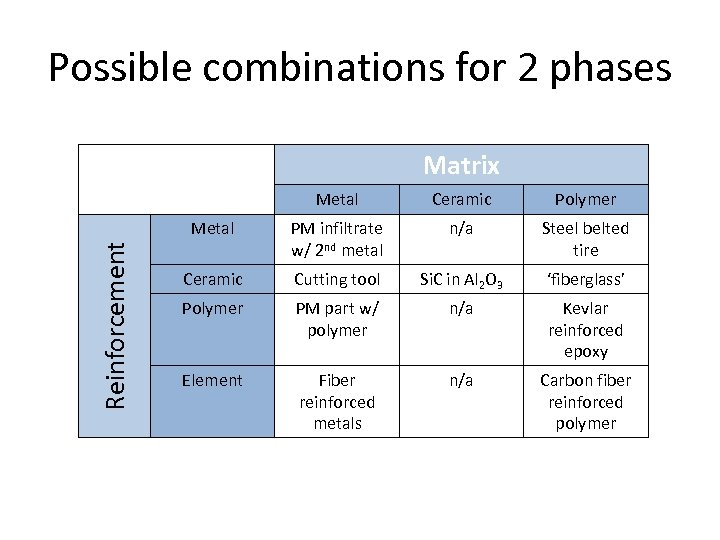 Possible combinations for 2 phases Matrix Ceramic Polymer Metal Reinforcement Metal PM infiltrate w/