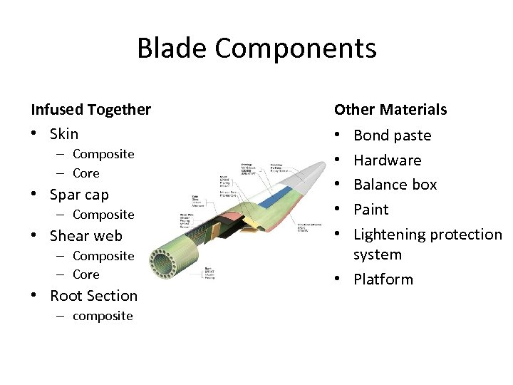 Blade Components Infused Together • Skin – Composite – Core • Spar cap –