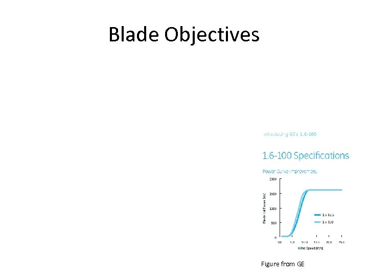 Blade Objectives Figure from GE