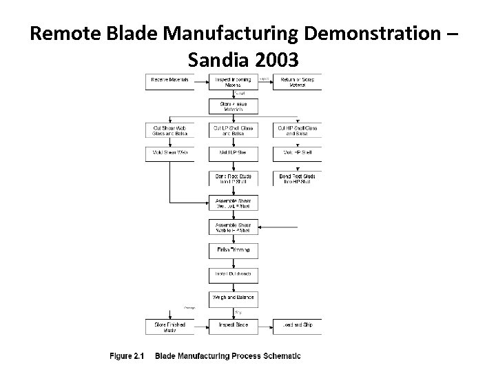 Remote Blade Manufacturing Demonstration – Sandia 2003