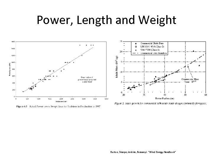 "Power, Length and Weight Burton, Sharpe, Jenkins, Bossanyi: ""Wind Energy Handbook"""