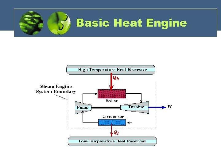 Basic Heat Engine