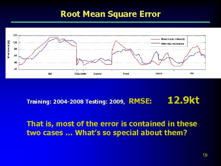 Root Mean Square Error Training: 2004 -2008 Testing: 2009, RMSE: 12. 9 kt That