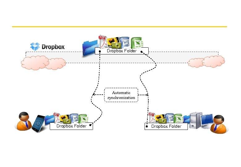 Dropbox Folder Automatic synchronization Dropbox Folder