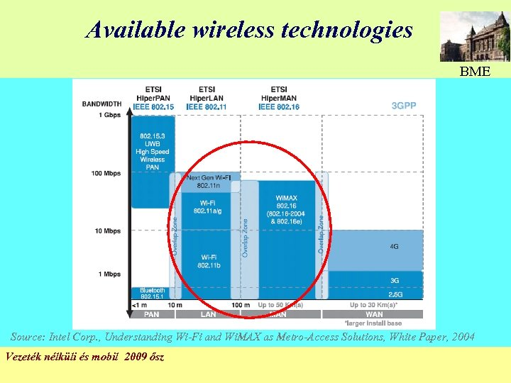 Available wireless technologies BME Source: Intel Corp. , Understanding Wi-Fi and Wi. MAX as