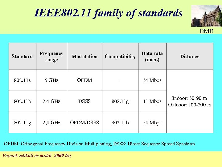 IEEE 802. 11 family of standards BME Standard Frequency range Modulation Compatibility Data rate
