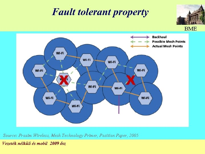 Fault tolerant property BME Source: Proxim Wireless, Mesh Technology Primer, Position Paper, 2005 Vezeték