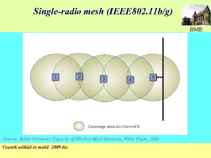 Single-radio mesh (IEEE 802. 11 b/g) BME Source: Bel. Air Networks, Capacity of Wireless