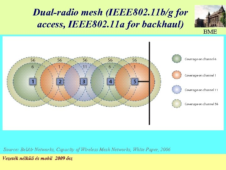 Dual-radio mesh (IEEE 802. 11 b/g for access, IEEE 802. 11 a for backhaul)