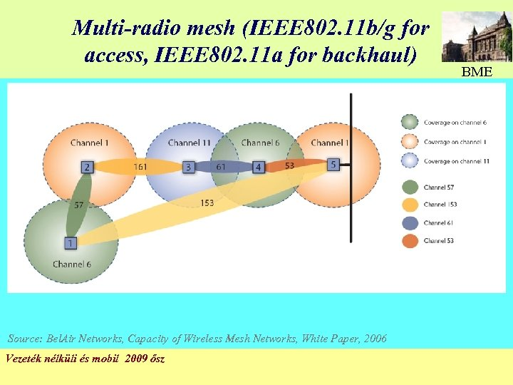 Multi-radio mesh (IEEE 802. 11 b/g for access, IEEE 802. 11 a for backhaul)