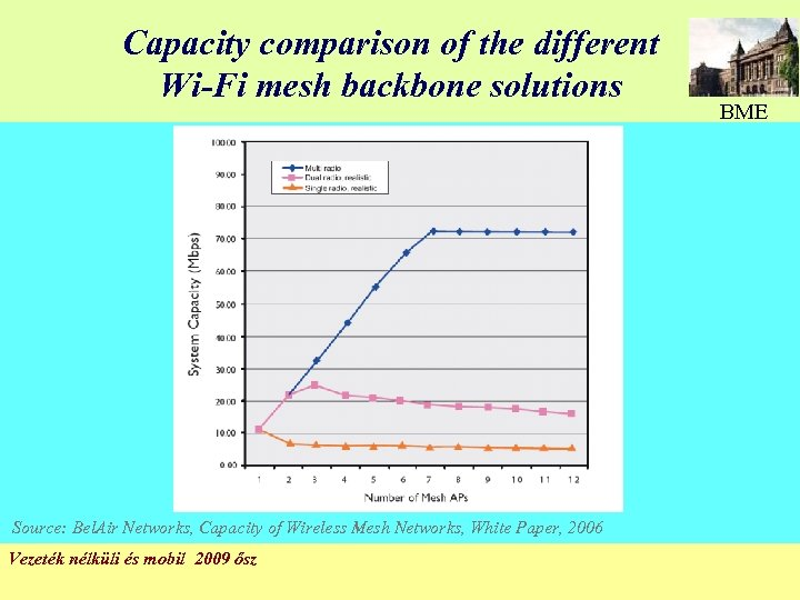 Capacity comparison of the different Wi-Fi mesh backbone solutions Source: Bel. Air Networks, Capacity