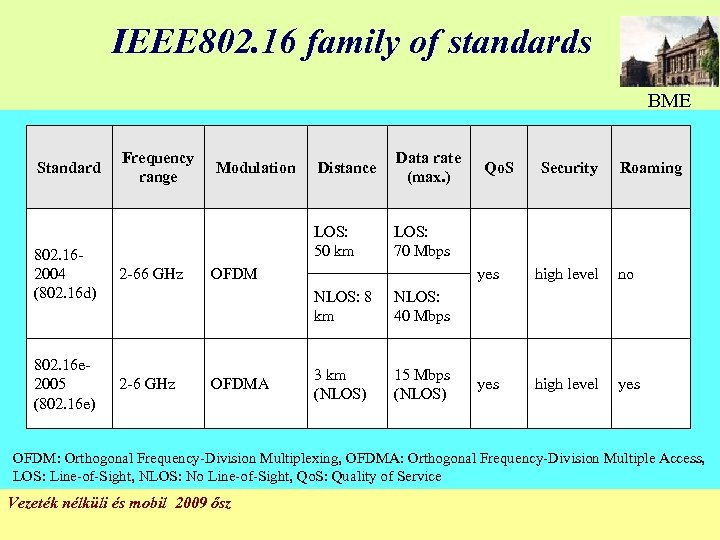 IEEE 802. 16 family of standards BME Standard Frequency range 802. 162004 (802. 16