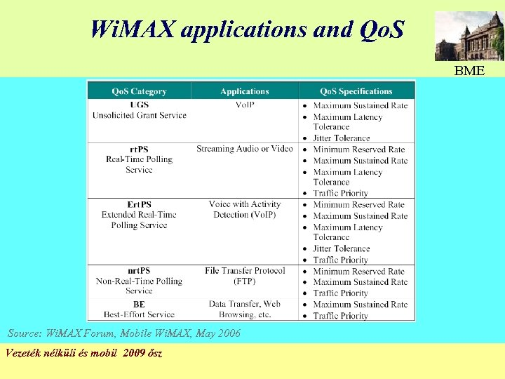 Wi. MAX applications and Qo. S BME Source: Wi. MAX Forum, Mobile Wi. MAX,