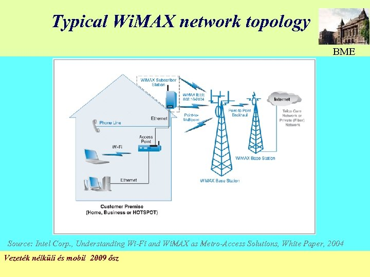 Typical Wi. MAX network topology BME Source: Intel Corp. , Understanding Wi-Fi and Wi.