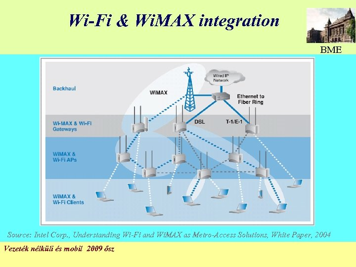 Wi-Fi & Wi. MAX integration BME Source: Intel Corp. , Understanding Wi-Fi and Wi.
