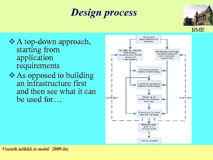 Design process BME v A top-down approach, starting from application requirements v As opposed