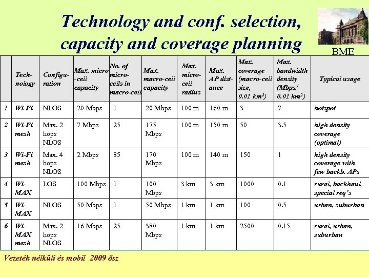 Technology and conf. selection, capacity and coverage planning BME Technology No. of Max. micro