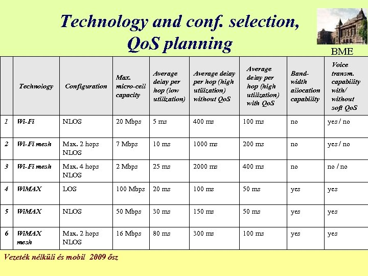 Technology and conf. selection, Qo. S planning Technology Configuration Max. micro-cell capacity Average delay