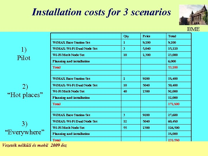 Installation costs for 3 scenarios BME Qty Total Wi. MAX Base Station Set 1)