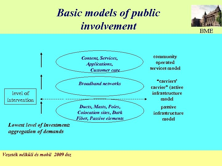 Basic models of public involvement Content, Services, Applications, Customer care BME community operated services