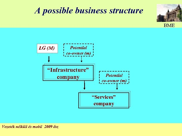"A possible business structure BME LG (M) Potential co-owner (m) ""Infrastructure"" company Potential co-owner"