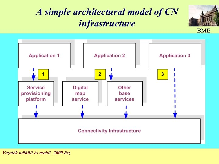 A simple architectural model of CN infrastructure Vezeték nélküli és mobil 2009 ősz BME