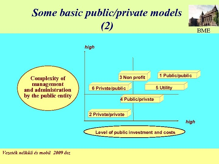 Some basic public/private models (2) BME high Complexity of management and administration by the