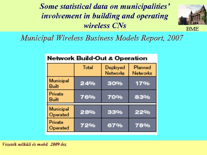 Some statistical data on municipalities' involvement in building and operating wireless CNs BME Municipal