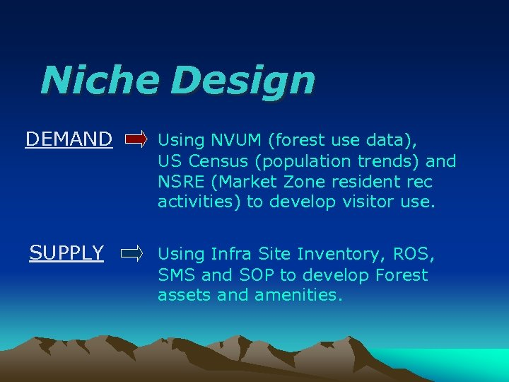 Niche Design DEMAND Using NVUM (forest use data), US Census (population trends) and NSRE
