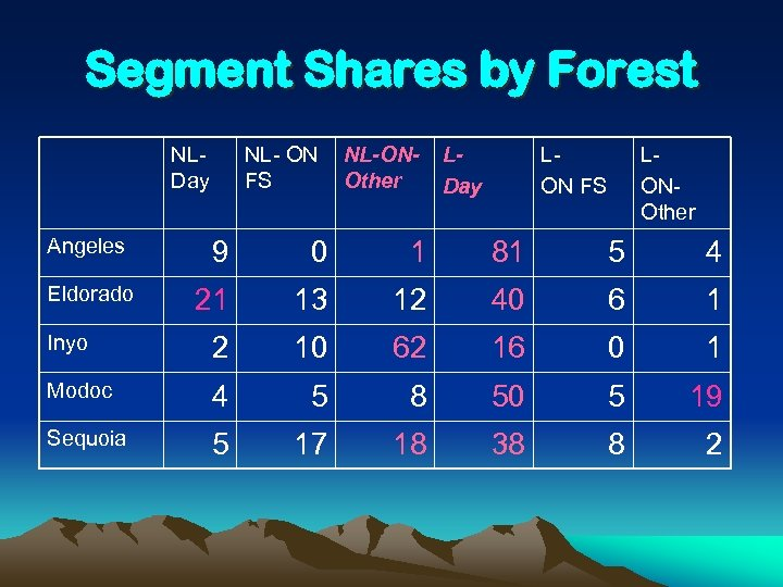 Segment Shares by Forest NLDay Angeles NL- ON FS NL-ONOther LDay LON FS LONOther