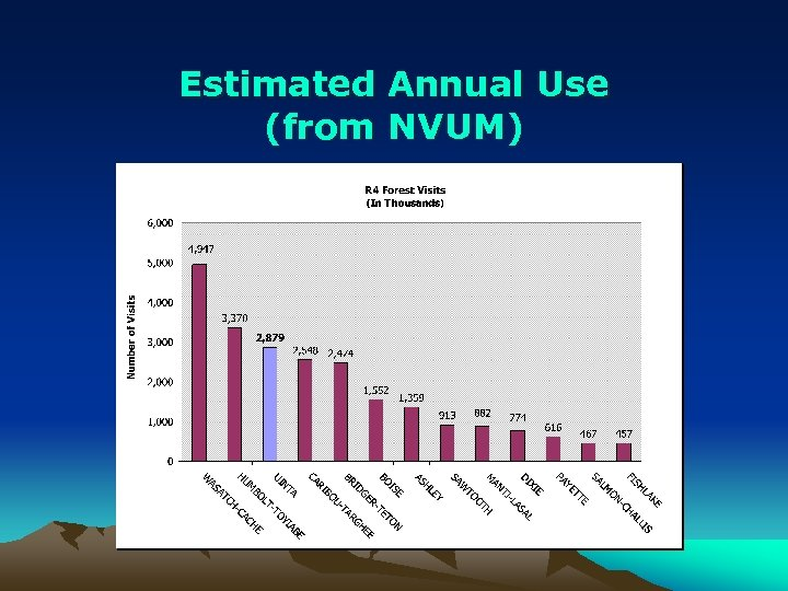 Estimated Annual Use (from NVUM)