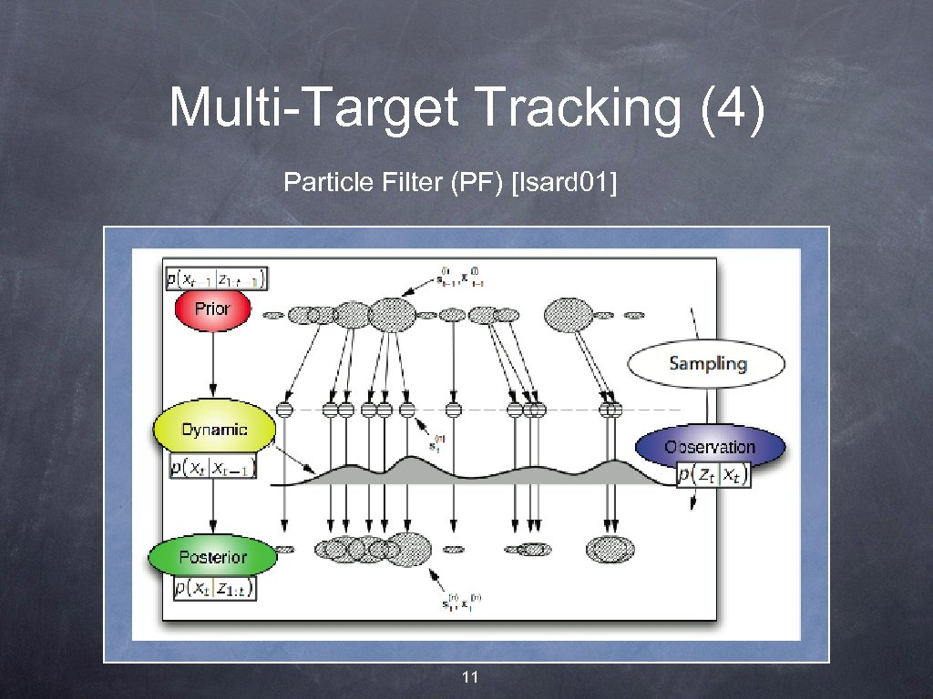 Multi-Target Tracking (4) Particle Filter (PF) [Isard 01] 11