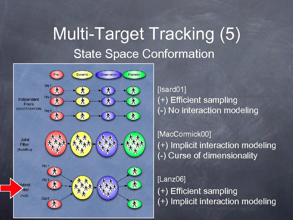 Multi-Target Tracking (5) State Space Conformation [Isard 01] (+) Efficient sampling (-) No interaction