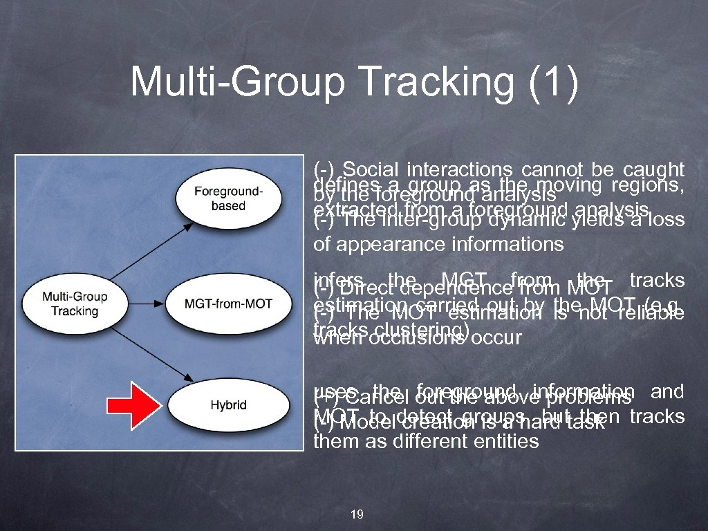 Multi-Group Tracking (1) (-) Social interactions cannot be caught defines a group as the