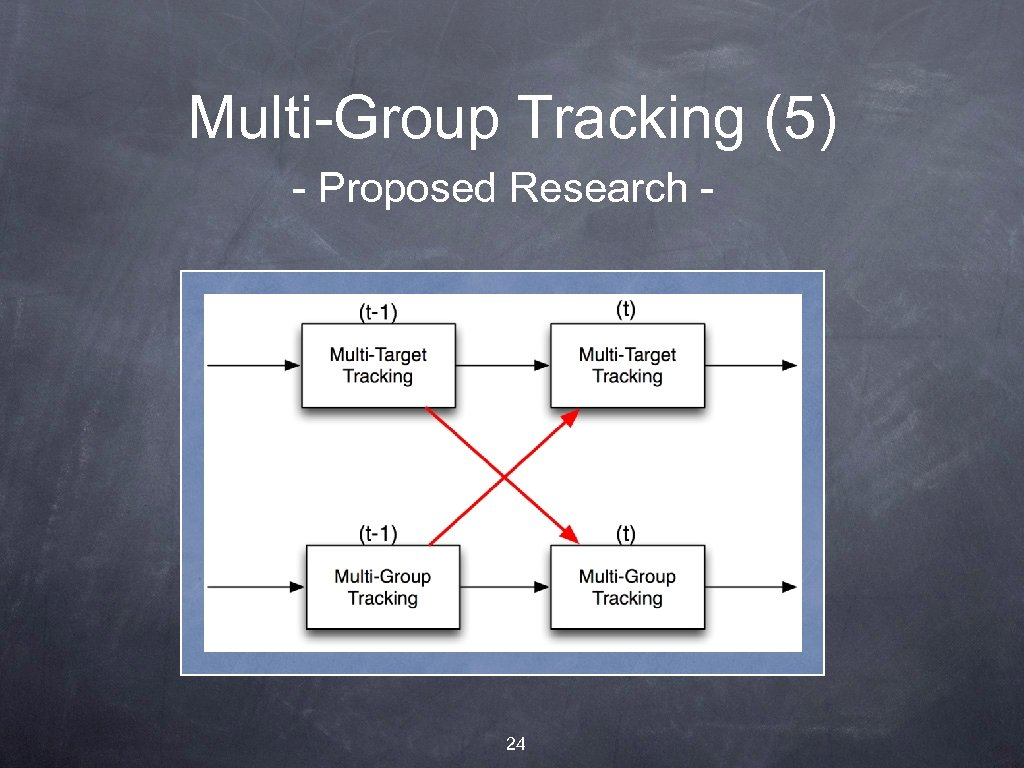 Multi-Group Tracking (5) - Proposed Research - 24