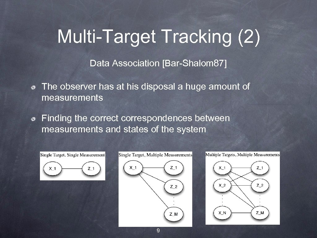Multi-Target Tracking (2) Data Association [Bar-Shalom 87] The observer has at his disposal a