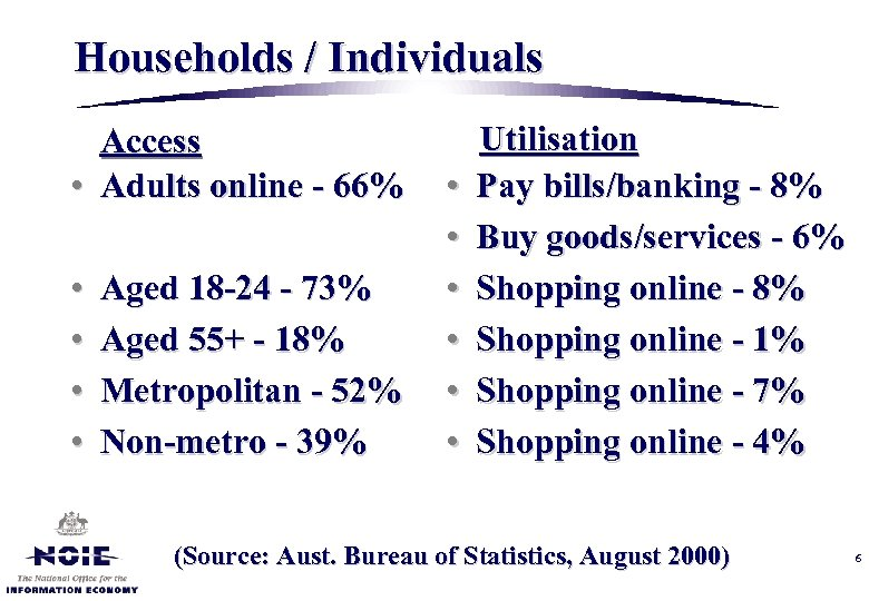 Households / Individuals Access • Adults online - 66% • • Aged 18 -24
