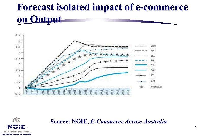 Forecast isolated impact of e-commerce on Output Source: NOIE, E-Commerce Across Australia 8