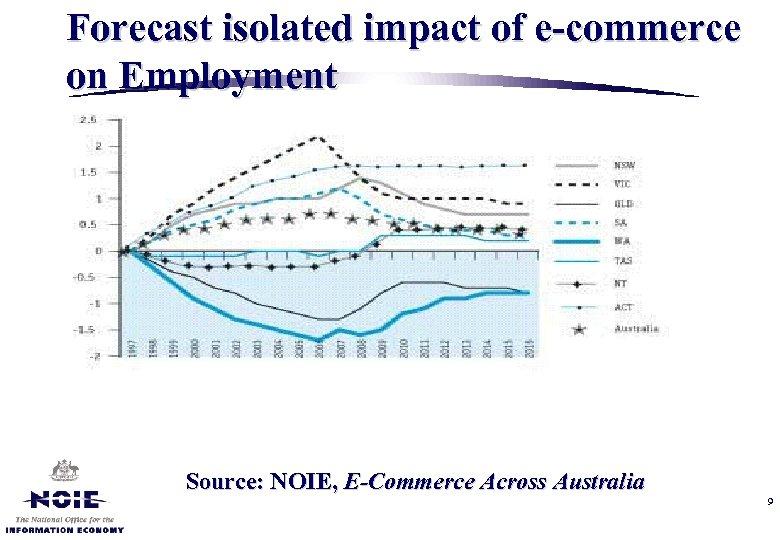 Forecast isolated impact of e-commerce on Employment Source: NOIE, E-Commerce Across Australia 9