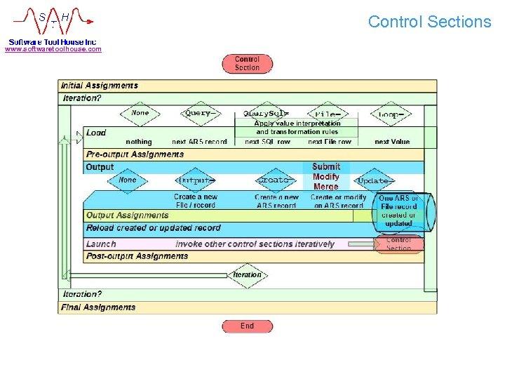 Control Sections www. softwaretoolhouse. com