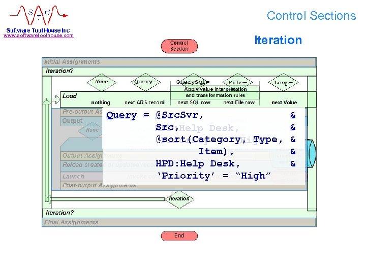 Control Sections www. softwaretoolhouse. com Iteration @Src. Svr, Query = Src, HPD: Help Desk,
