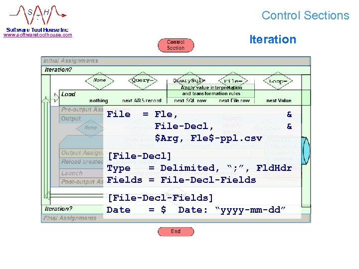Control Sections www. softwaretoolhouse. com Iteration File = Fle, File-Decl, $Arg, Fle$-ppl. csv &