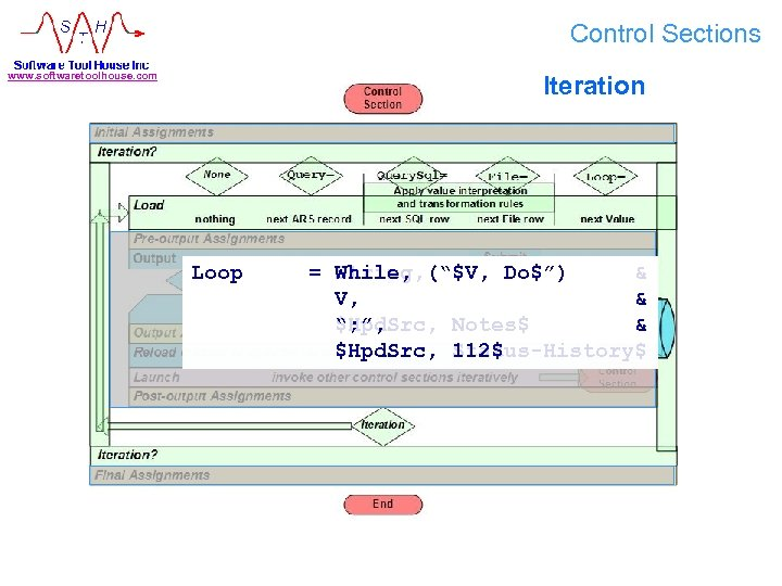 """Control Sections www. softwaretoolhouse. com Iteration Loop & = String, (""""$V, Do$"""") Diary, While,"""