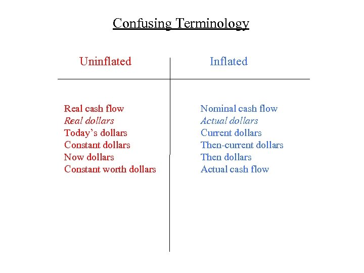Confusing Terminology Uninflated Real cash flow Real dollars Today's dollars Constant dollars Now dollars