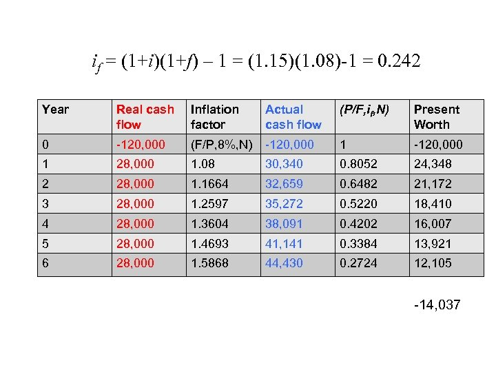 if = (1+i)(1+f) – 1 = (1. 15)(1. 08)-1 = 0. 242 Year Real
