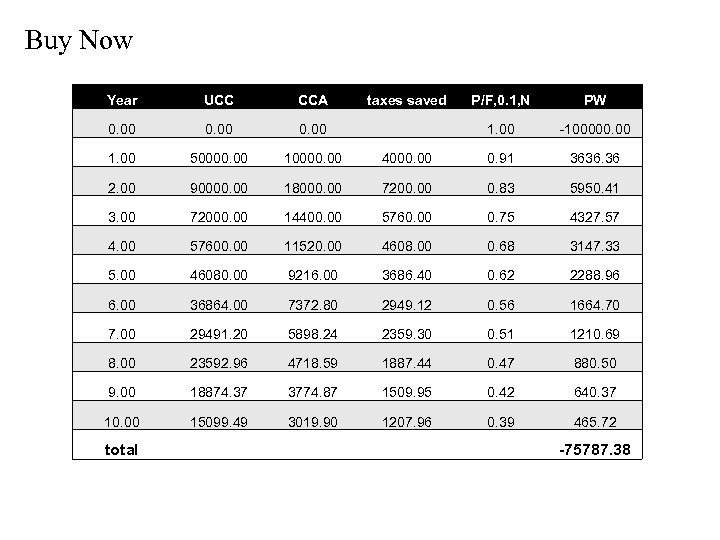 Buy Now Year UCC CCA 0. 00 1. 00 50000. 00 10000. 00 2.