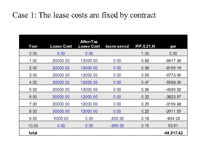 Case 1: The lease costs are fixed by contract Year Lease Cost After-Tax Lease